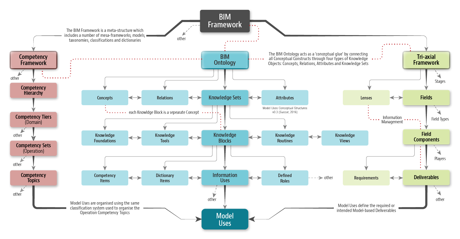 bim framework conceptual structure underlying model uses